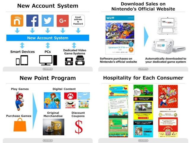 My Nintendo System